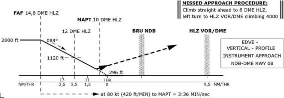 Instrumenten-Anflug-Karte zeigt Anflughöhe, FAF Final Approach Fix, MAPT, DME-Angaben und Missed Approach Procedure