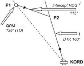 Skizze mit Positionen zur Kursänderung zum Anschneide- Kurs und neuen Anflug- Kurs Mag Course DTK